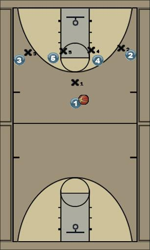 Basketball Play Double Man to Man Set man quick hitter