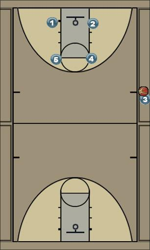 Basketball Play Sideline Sideline Out of Bounds sideline play