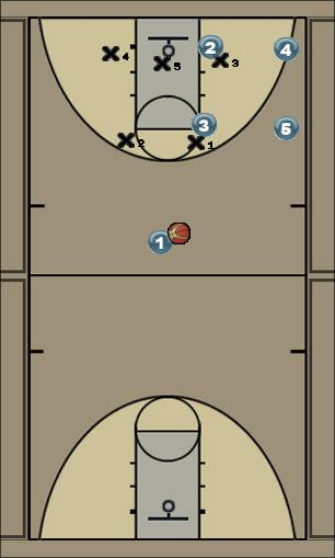 Basketball Play BOX Right Quick Hitter