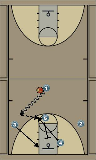 Basketball Play 3 Offense Man to Man Set