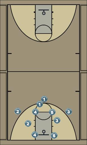 Basketball Play Spots Man to Man Offense
