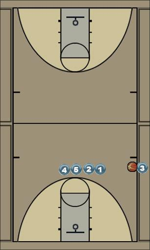 Basketball Play SideOut Sideline Out of Bounds