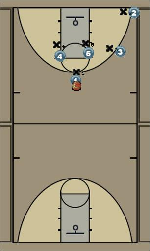 Basketball Play Horns low post - Option 1 - Opposition switching o Man to Man Offense