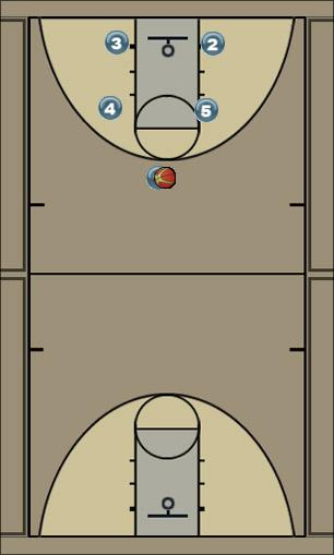 Basketball Play Box 2 1 screen 5 back screen 3 Man to Man Set box 2 1 screen 5 back screen 3