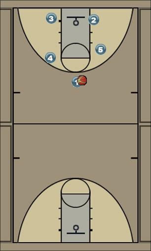 Basketball Play Box set 1 shot to corner 4 back screen 3 Man to Man Set box set 1 shot to corner 4 back screen 3