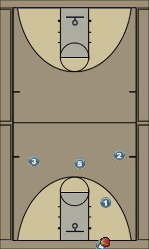 Basketball Play Secondary Secondary Break secondary
