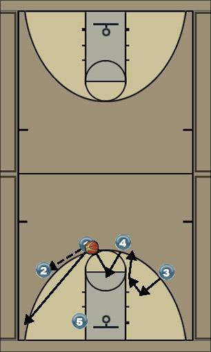 Basketball Play Secondary Zone Play