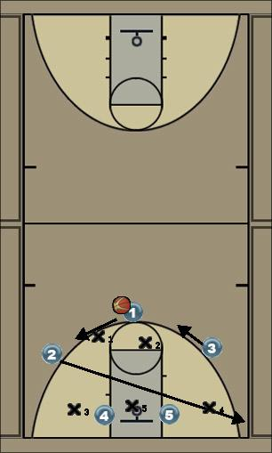 Basketball Play #1 Zone Play