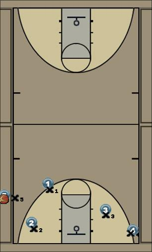 Basketball Play Play 4 Sideline Out of Bounds