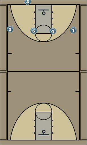 Basketball Play Press Break 1 Man to Man Set