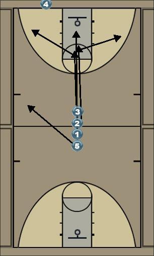 Basketball Play Press Break 3 Man to Man Set