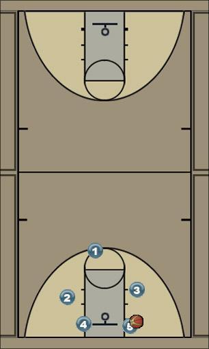 Basketball Play UCLA 2 Secondary Break UCLA-break