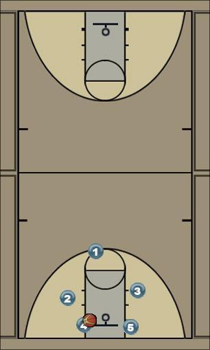 Basketball Play UCLA 3 Secondary Break UCLA-break