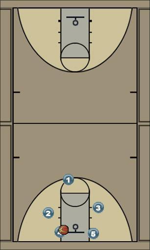 Basketball Play UCLA 5 Secondary Break UCLA-break