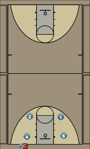 Basketball Play FLICK OPTION 2 Man Baseline Out of Bounds Play