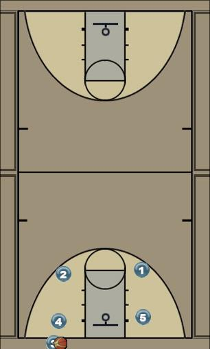 Basketball Play FLICK OPTION 3 Man Baseline Out of Bounds Play