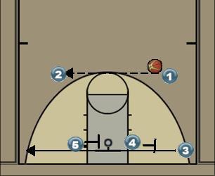 Basketball Play Zona 2-1-2 / 2-3 Zone Press Break