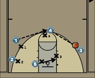 Basketball Play Double Secondary Break