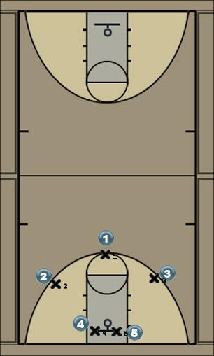 Basketball Play S1 Man to Man Offense