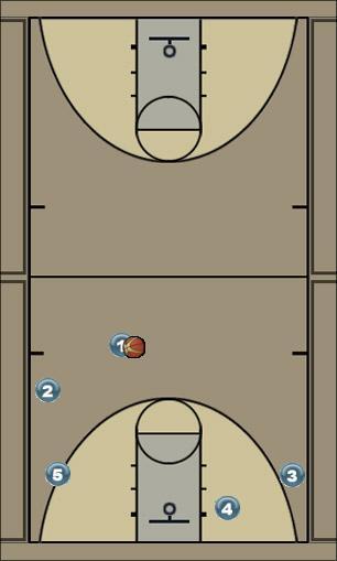 Basketball Play Princeton Man to Man Set princeton