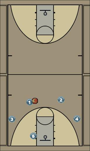 Basketball Play Defo Man to Man Set
