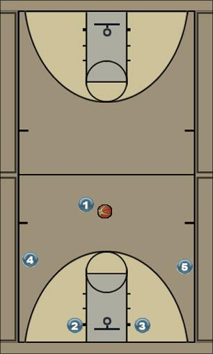 Basketball Play Ford Man to Man Set