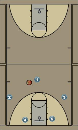 Basketball Play Same Zone Play