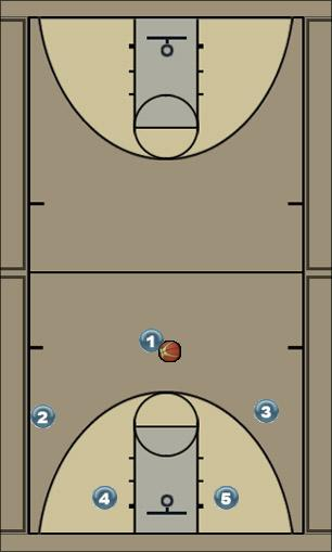 Basketball Play Opposite Zone Play