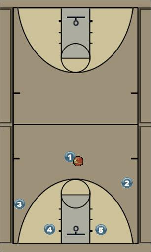 Basketball Play Chicago Zone Play