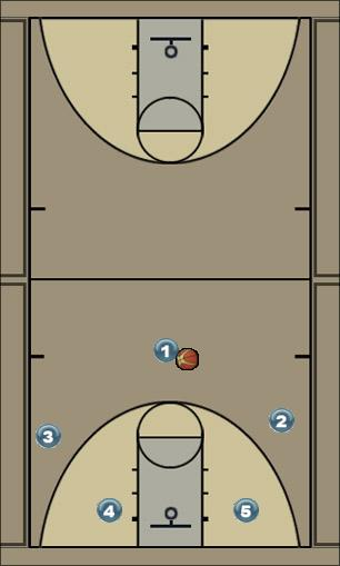 Basketball Play Louisiana Zone Play