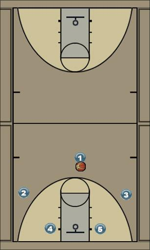 Basketball Play Double Zone Play