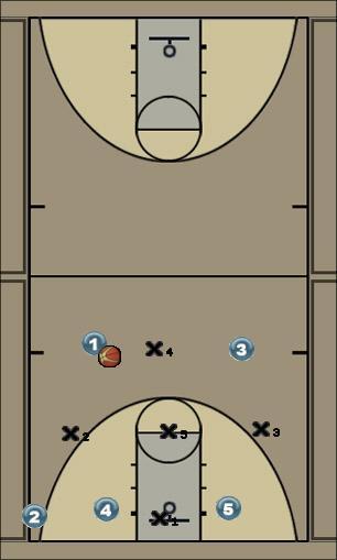 Basketball Play Carolina Zone Play