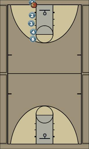 Basketball Play Line reverse Man Baseline Out of Bounds Play