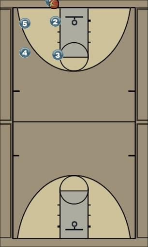 Basketball Play Sauk Man Baseline Out of Bounds Play