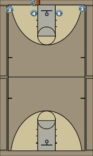 Basketball Play Cougar 1 Zone Baseline Out of Bounds