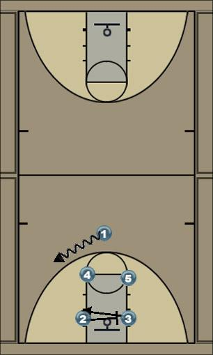 Basketball Play J Man to Man Set