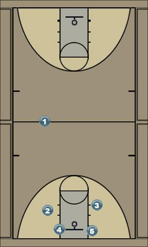 Basketball Play fadf Man to Man Set