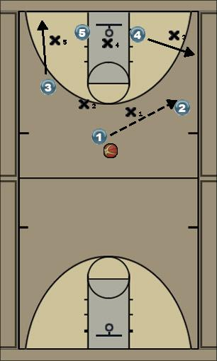 Basketball Play overload Zone Play