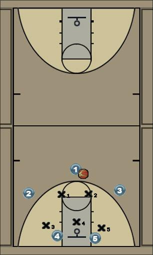 Basketball Play Offense against 2-3 defense Zone Play