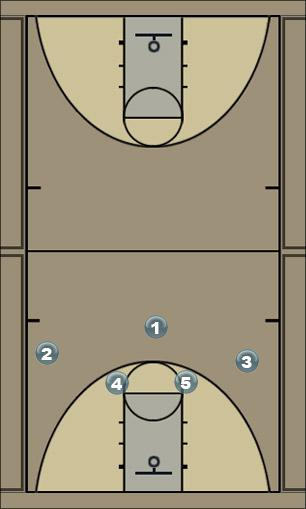 Basketball Play Post Quick Hitter