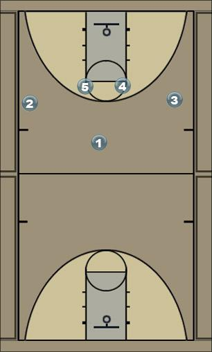 Basketball Play Post simple Quick Hitter