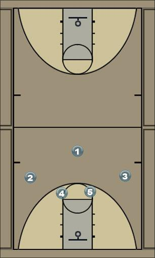 Basketball Play Viking Quick Hitter