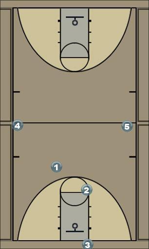 Basketball Play CMU press O Zone Press Break