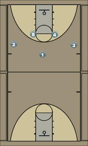 Basketball Play O Zone Play