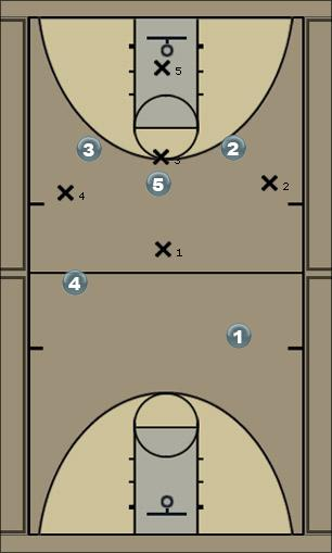 Basketball Play 1=3=1 1/2 court offense Zone Press Break