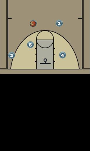 Basketball Play Psych Man to Man Offense big dip