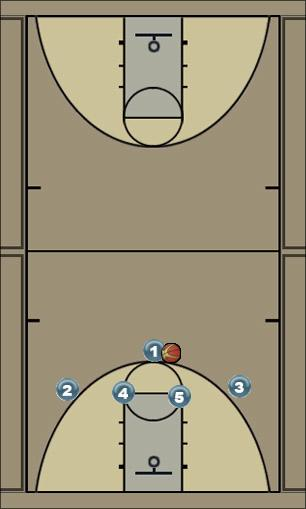 Basketball Play white (wing entry) Man to Man Set white