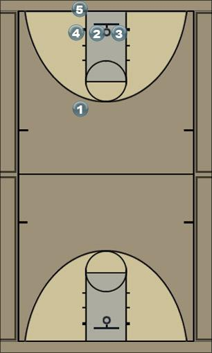 Basketball Play Triple Man Baseline Out of Bounds Play