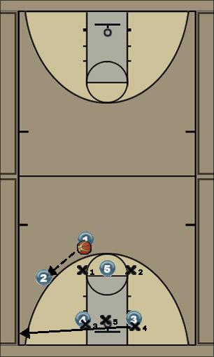 Basketball Play Cardinal 1 Zone Play