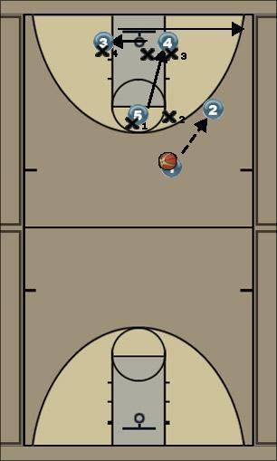 Basketball Play Cardinal Zone Play